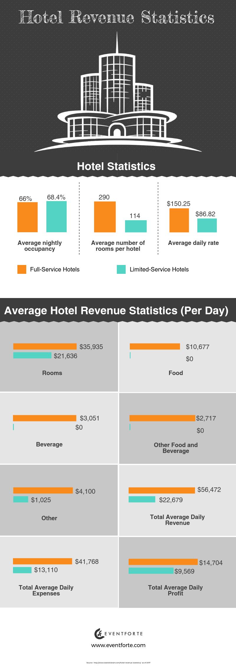 Hotel Revenue Management Statistics